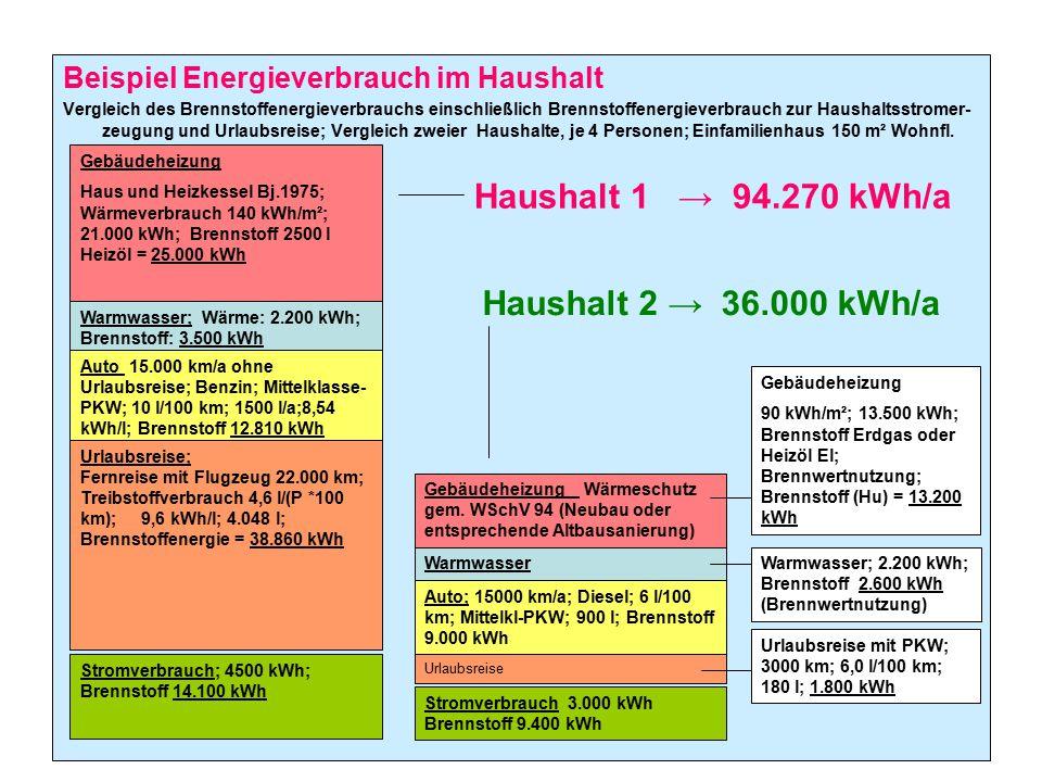 Beispiel Energieverbrauch im Haushalt Vergleich des Brennstoffenergieverbrauchs einschließlich Brennstoffenergieverbrauch zur Haushaltsstromer- zeugun