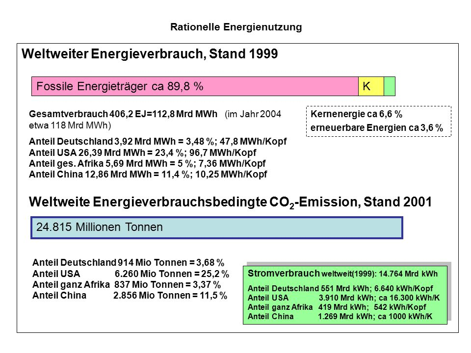 Rationelle Energienutzung Weltweiter Energieverbrauch, Stand 1999 Fossile Energieträger ca 89,8 %K Kernenergie ca 6,6 % erneuerbare Energien ca 3,6 %