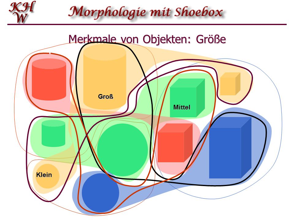 Merkmalstrukturen - Serialisierung liebten -en liebt lieb LIEB.V.3.Pl.Prät.Ind LIEB.V.Prät3.Pl.Ind PrätLIEB.V -t