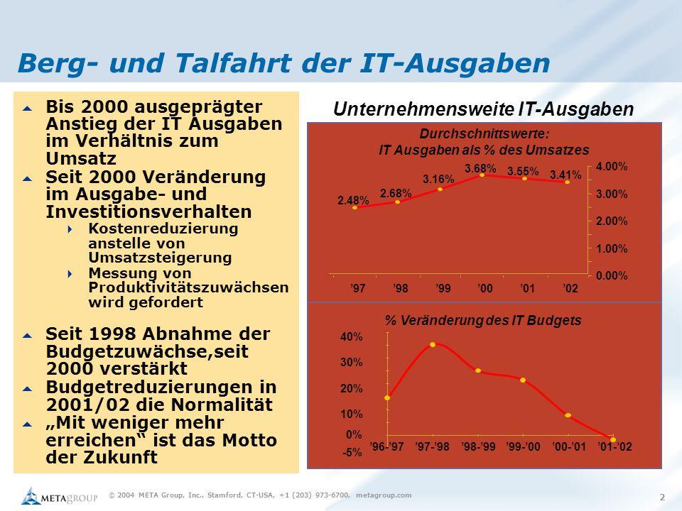 © 2004 META Group, Inc., Stamford, CT-USA, +1 (203) 973-6700, metagroup.com 3 Aktuelle Trends 2003-2004 (2005) Unternehmensweite IT-Ausgaben -5% 0% 10% 20% 30% 40% '96-'97'97-'98'98-'99'99-'00'00-'01'01-'02 3.41% 3.55% 3.68% 3.16% 2.68% 2.48% 0.00% 1.00% 2.00% 3.00% 4.00% '02'01'00'99'98'97 Durchschnittswerte: IT Ausgaben als % des Umsatzes % Veränderung des IT Budgets 3.6% 5% 1%  2003-2004 Stagnieren der IT Ausgaben im Verhältnis zum Umsatz  3,6% +0,2% zu ´02  Unternehmen mit bisher hohen IT Ausgaben reduzieren immer noch  Weiterhin konservative Ausgabenpolitik  Nur geringe Veränderungen der Budgets (Durchschnitt)  ´02 -´03 +1%  ´03 -´04 +5%  ´04 -´05 +6% (?)  Zuwachsraten nehmen mit Unternehmensgröße ab  <100 Mio € +10% (´05)  > 1 Mrd € + 3% (´05)  Steigende Ausgaben vor allem im Bereich Security