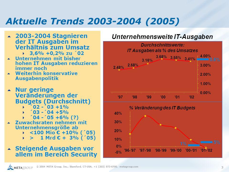 © 2004 META Group, Inc., Stamford, CT-USA, +1 (203) 973-6700, metagroup.com 3 Aktuelle Trends 2003-2004 (2005) Unternehmensweite IT-Ausgaben -5% 0% 10% 20% 30% 40% '96-'97'97-'98'98-'99'99-'00'00-'01'01-'02 3.41% 3.55% 3.68% 3.16% 2.68% 2.48% 0.00% 1.00% 2.00% 3.00% 4.00% '02'01'00'99'98'97 Durchschnittswerte: IT Ausgaben als % des Umsatzes % Veränderung des IT Budgets 3.6% 5% 1%  2003-2004 Stagnieren der IT Ausgaben im Verhältnis zum Umsatz  3,6% +0,2% zu ´02  Unternehmen mit bisher hohen IT Ausgaben reduzieren immer noch  Weiterhin konservative Ausgabenpolitik  Nur geringe Veränderungen der Budgets (Durchschnitt)  ´02 -´03 +1%  ´03 -´04 +5%  ´04 -´05 +6% ( )  Zuwachsraten nehmen mit Unternehmensgröße ab  <100 Mio € +10% (´05)  > 1 Mrd € + 3% (´05)  Steigende Ausgaben vor allem im Bereich Security