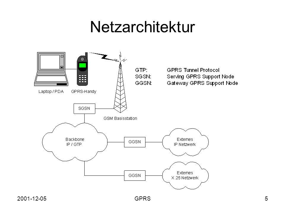 2001-12-05GPRS6 Fern-Zugriff auf das Firmennetz bisher: –Wählverbindung zu Modemkaskade (Firma, ISP) –VPN für verschlüsselte end-to-end Verbindung mit GPRS –Netzbetreiber ist auch Internetprovider –GPRS Teilnehmer ist Teil des Internets –Zugriff über den Internetanschluss der Firma (Standleitung) auf das interne Netz –Modemkaskade fällt weg  Kosteneinsparung –Kommunikation über öffentliches Netz  VPN