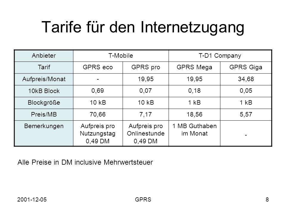 2001-12-05GPRS9 Siemens S45 GPRS Integriertes Modem RS232- und Infrarotschnittstelle GPRS-Klasse 4 (3 Down- und 1 Up-Link) Maximale Datenrate: 40,2 kBit/s downstream Internetzugang und WAP über GPRS Preis –749 DM ohne Vertrag –329 DM bei 24 Monaten Vertragslaufzeit (T-D1)
