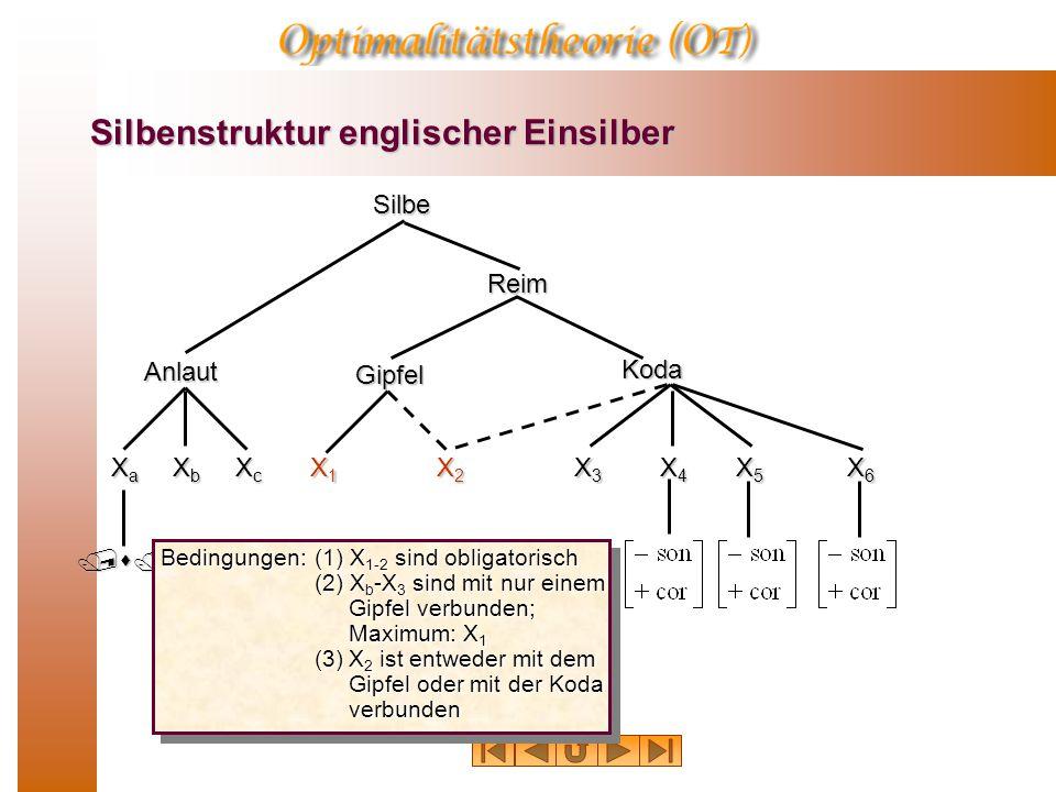 Silbenstruktur englischer Einsilber Silbe Anlaut Reim Gipfel Koda /s/ XaXaXaXa XcXcXcXc X4X4X4X4 X3X3X3X3 X5X5X5X5 XbXbXbXb X1X1X1X1 X2X2X2X2 X6X6X6X6