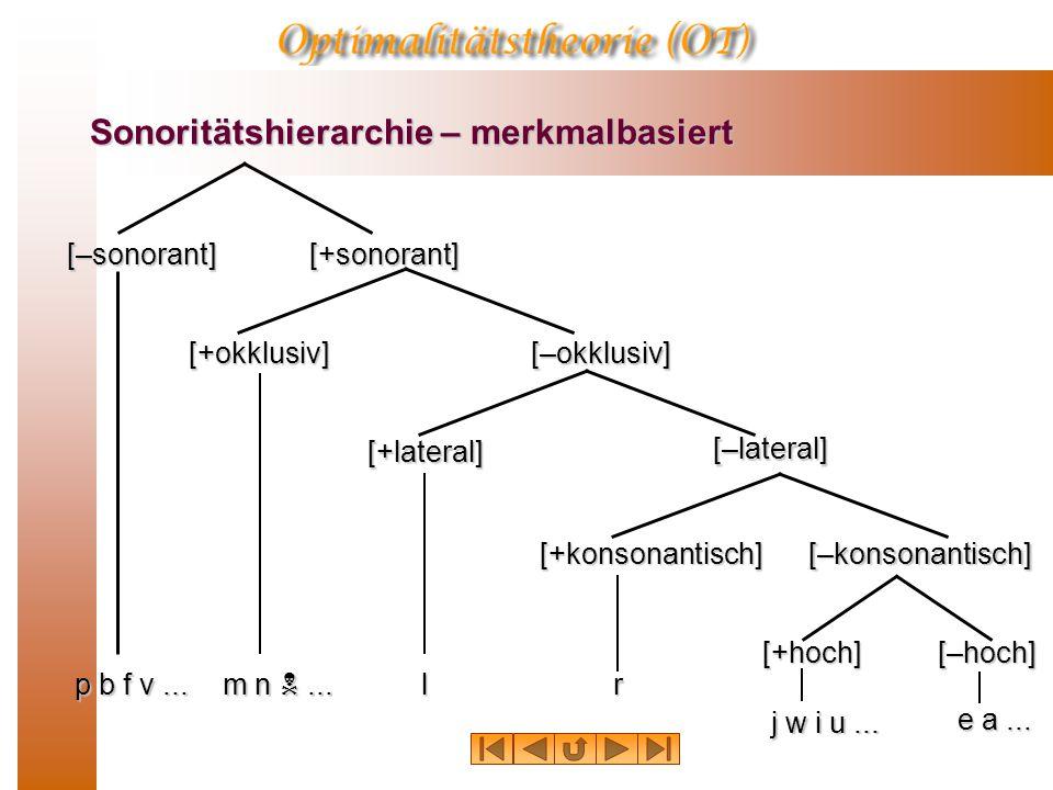 Sonoritätshierarchie – merkmalbasiert [+sonorant][–sonorant] [+okklusiv][–okklusiv] [+lateral] [–lateral] [–konsonantisch][+konsonantisch] [–hoch][+ho