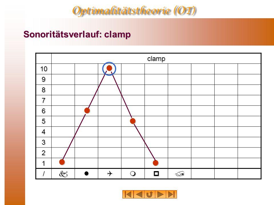 Sonoritätsverlauf: clamp clamp 10 9 8 7 6 5 4 3 2 1 /klQmp/   