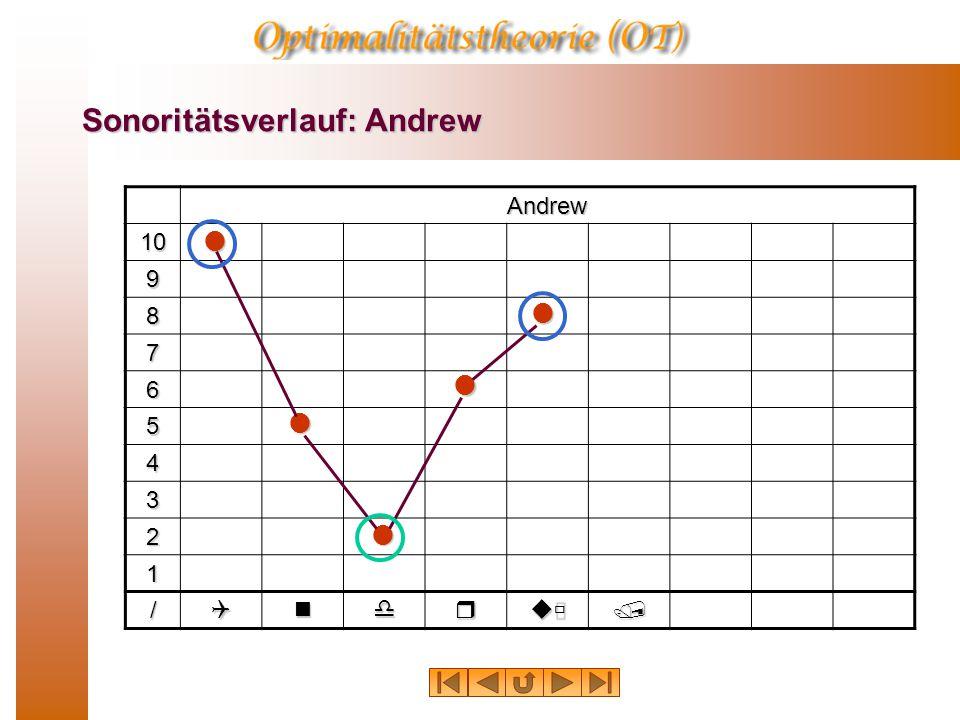 Sonoritätsverlauf: Andrew Andrew 10 9 8 7 6 5 4 3 2 1 /Qndruù/    