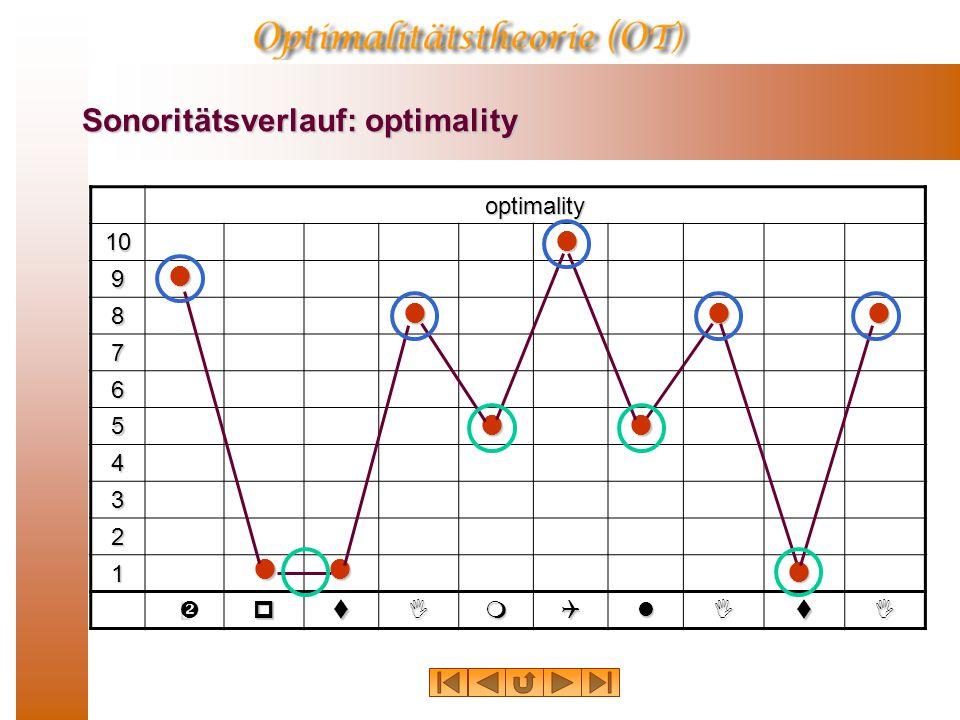 Sonoritätsverlauf: optimality optimality 10 9 8 7 6 5 4 3 2 1 ptImQlItI       