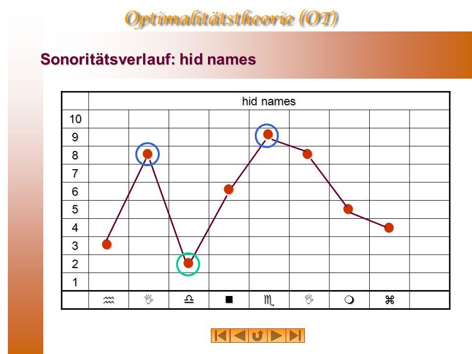 Sonoritätsverlauf: hid names hid names 10 9 8 7 6 5 4 3 2 1 hIdneImz      