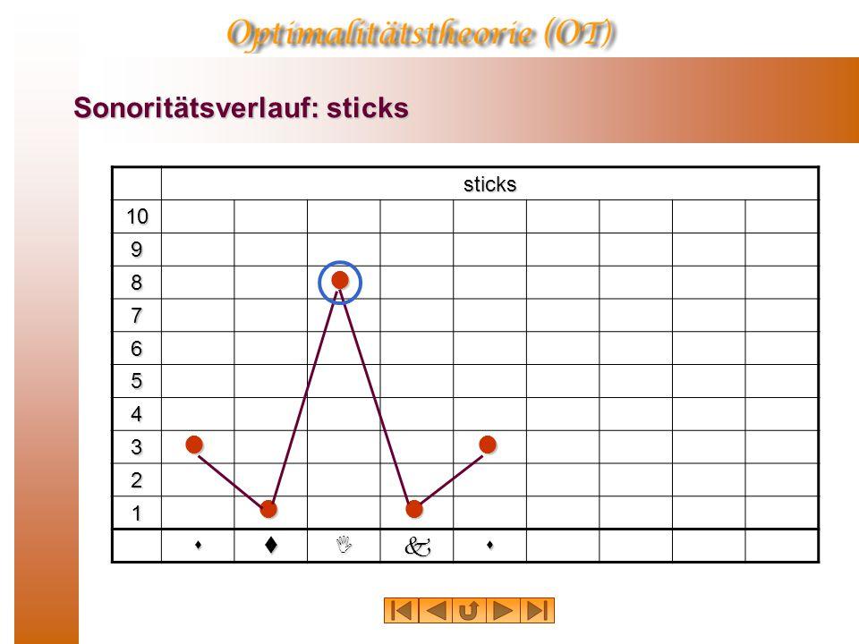Sonoritätsverlauf: sticks sticks 10 9 8 7 6 5 4 3 2 1 stIks   