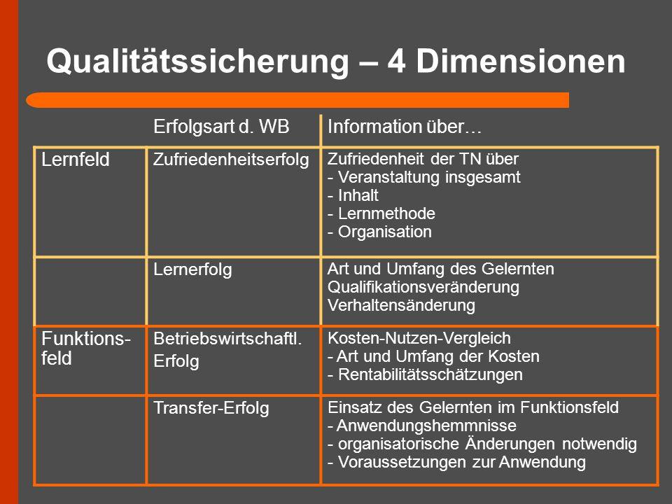 Qualitätssicherung – 4 Dimensionen Erfolgsart d. WBInformation über… Lernfeld Zufriedenheitserfolg Zufriedenheit der TN über - Veranstaltung insgesamt