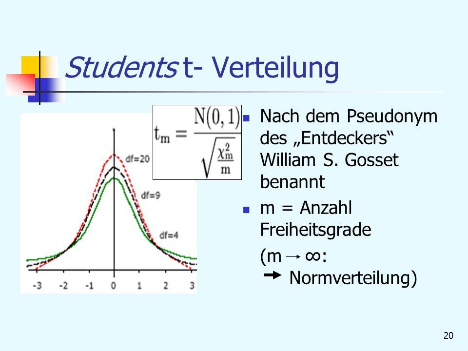 """20 Students t- Verteilung Nach dem Pseudonym des """"Entdeckers William S."""
