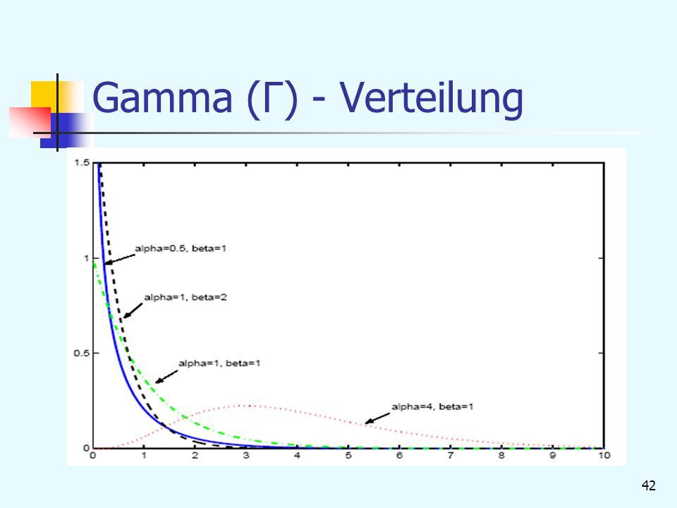 42 Gamma (Γ) - Verteilung