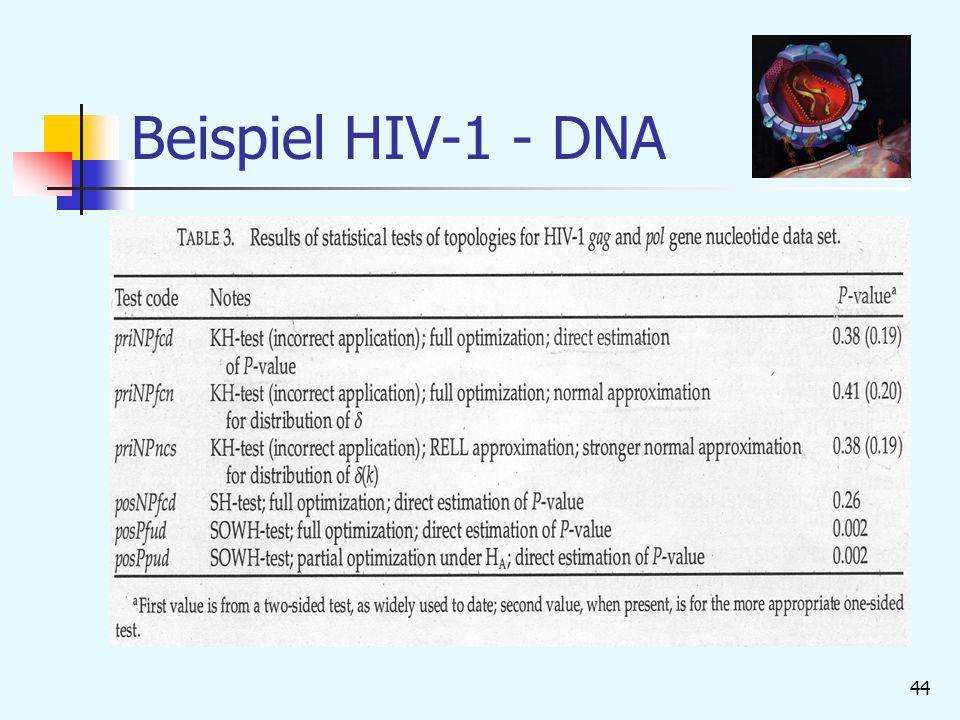 44 Beispiel HIV-1 - DNA