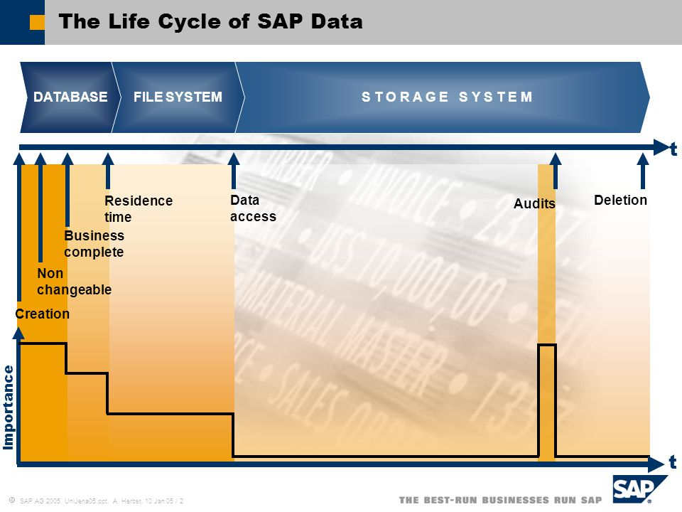  SAP AG 2005, UniJena05.ppt, A. Herbst, 10 Jan 05 / 2 The Life Cycle of SAP Data t t DATABASEFILE SYSTEM S T O R A G E S Y S T E M Creation Non chang