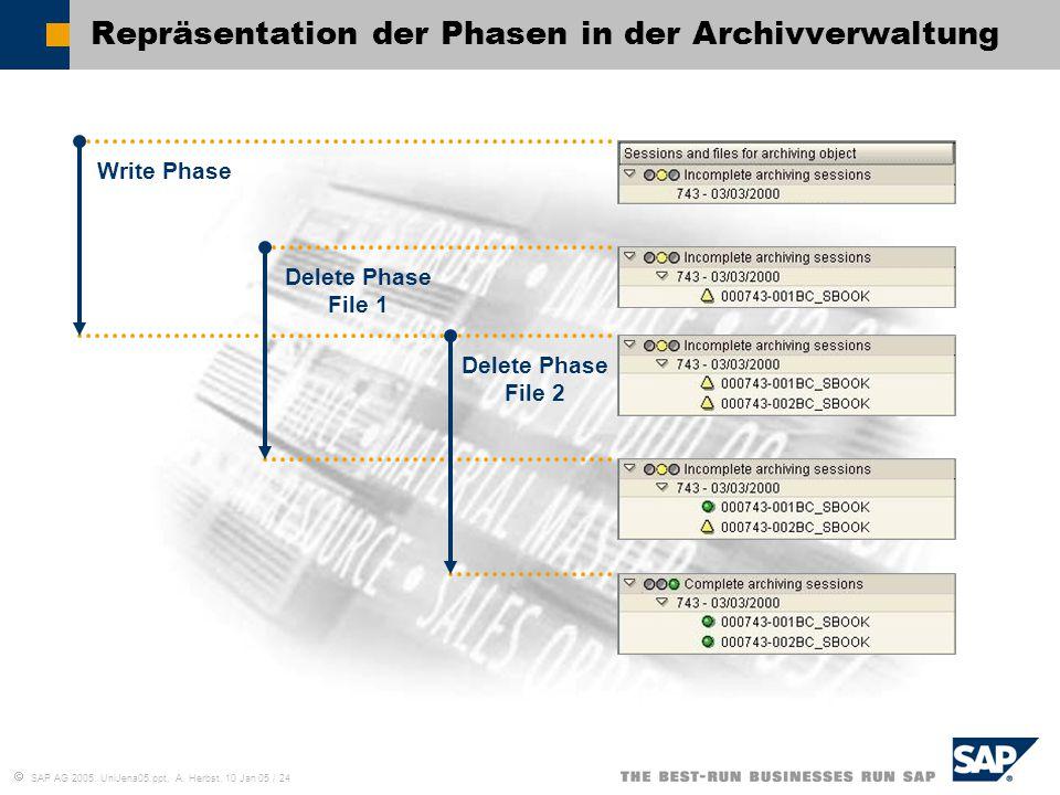  SAP AG 2005, UniJena05.ppt, A. Herbst, 10 Jan 05 / 24 Repräsentation der Phasen in der Archivverwaltung Write Phase Delete Phase File 1 Delete Phase