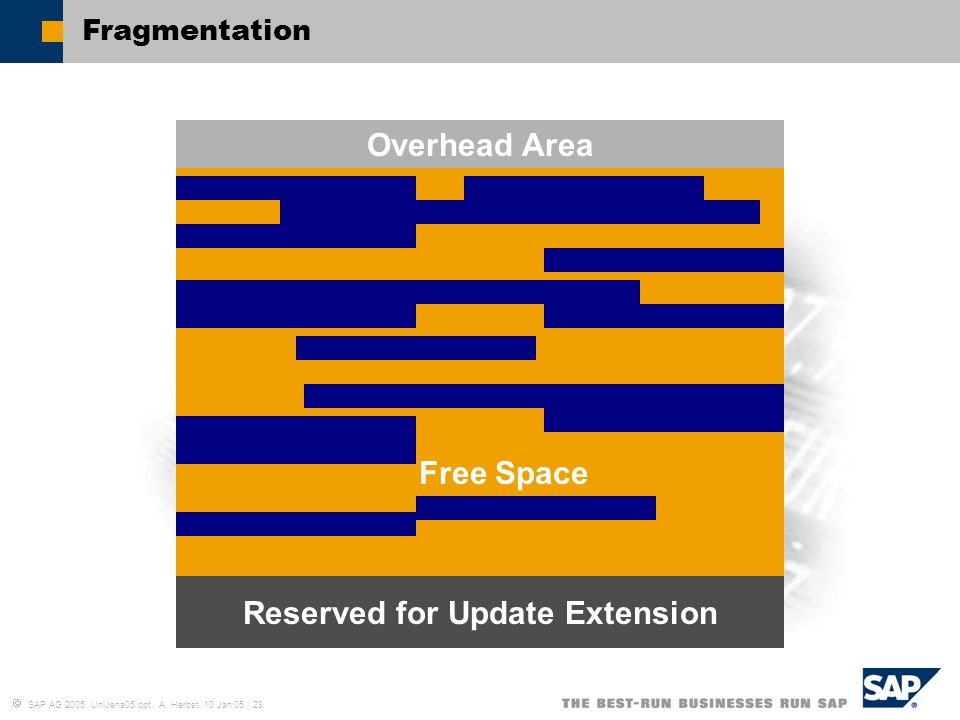  SAP AG 2005, UniJena05.ppt, A. Herbst, 10 Jan 05 / 28 Free Space Overhead Area Reserved for Update Extension Fragmentation