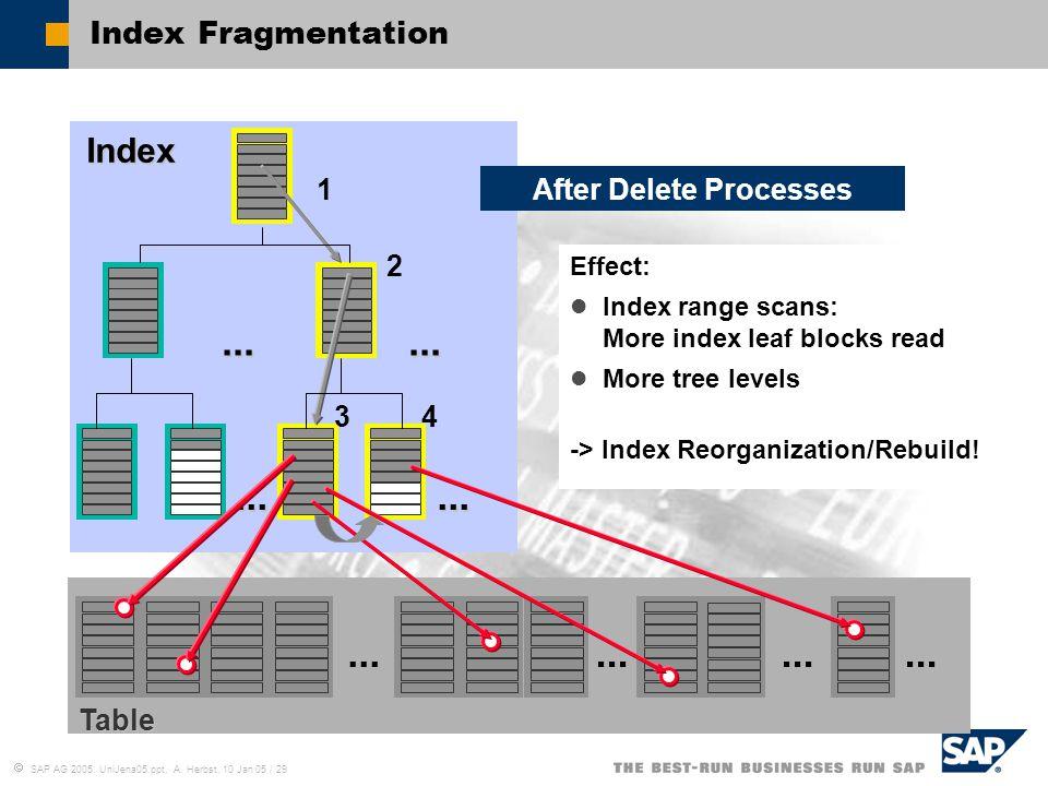  SAP AG 2005, UniJena05.ppt, A. Herbst, 10 Jan 05 / 29... Index... Table......... Effect: Index range scans: More index leaf blocks read More tree le