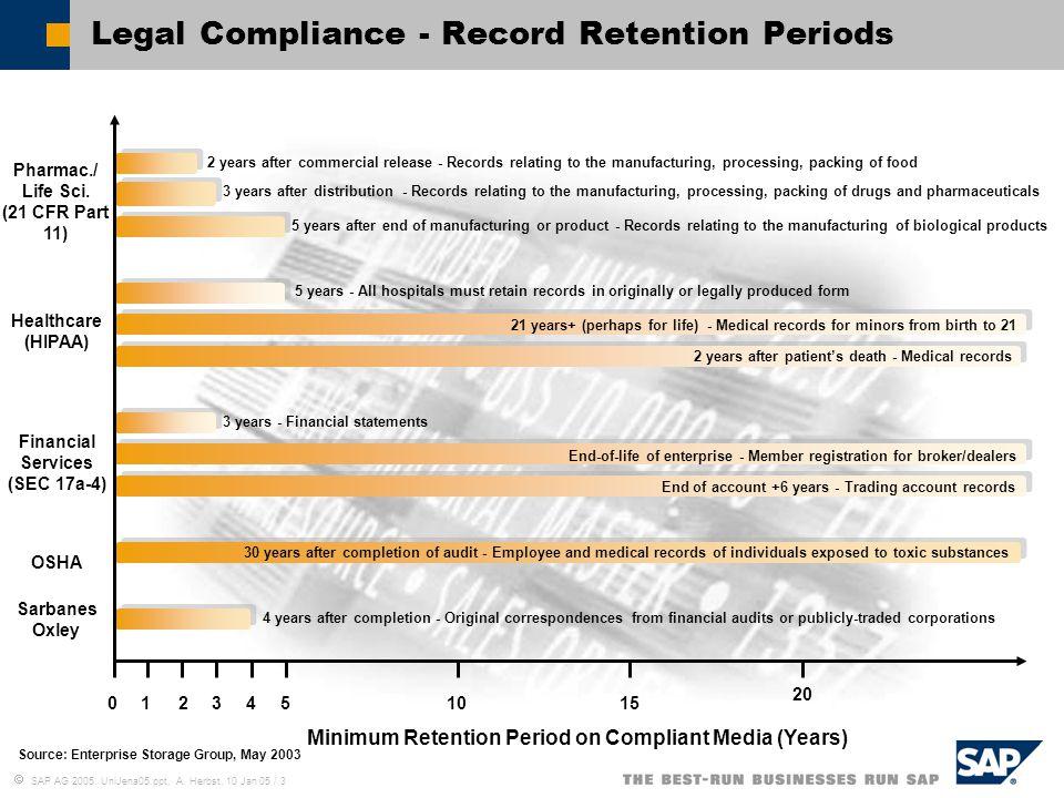  SAP AG 2005, UniJena05.ppt, A. Herbst, 10 Jan 05 / 3 Legal Compliance - Record Retention Periods Pharmac./ Life Sci. (21 CFR Part 11) Healthcare (HI