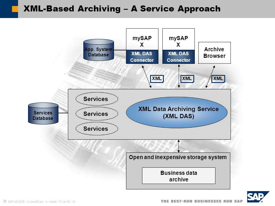  SAP AG 2005, UniJena05.ppt, A. Herbst, 10 Jan 05 / 34 XML-Based Archiving – A Service Approach Services Database XML DAS Connector mySAP X XML DAS C