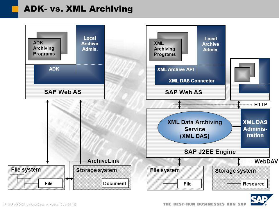  SAP AG 2005, UniJena05.ppt, A. Herbst, 10 Jan 05 / 35 ADK- vs. XML Archiving HTTP WebDAV File system File Resource Storage system XML Archiving Prog