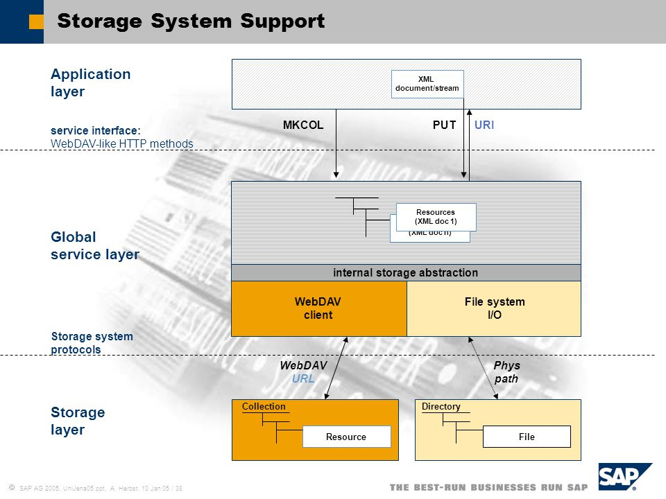  SAP AG 2005, UniJena05.ppt, A. Herbst, 10 Jan 05 / 38 Storage System Support Storage system protocols service interface: WebDAV-like HTTP methods We