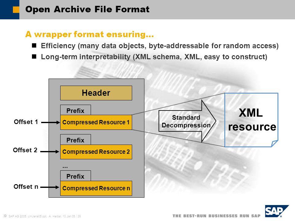  SAP AG 2005, UniJena05.ppt, A. Herbst, 10 Jan 05 / 39 Open Archive File Format A wrapper format ensuring… Efficiency (many data objects, byte-addres