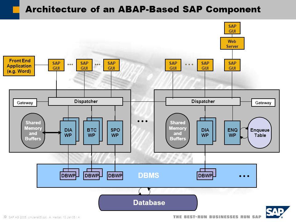  SAP AG 2005, UniJena05.ppt, A. Herbst, 10 Jan 05 / 4 Shared Memory and Buffers Dispatcher SPO WP BTC WP DIA WP Shared Memory and Buffers Dispatcher
