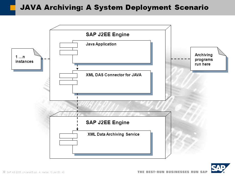  SAP AG 2005, UniJena05.ppt, A. Herbst, 10 Jan 05 / 43 JAVA Archiving: A System Deployment Scenario SAP J2EE Engine XML Data Archiving Service 1 …n i