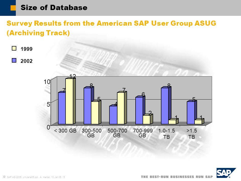  SAP AG 2005, UniJena05.ppt, A. Herbst, 10 Jan 05 / 5 Size of Database 7 12 8 5 4 7 6 2 8 1 5 1 0 5 10 < 300 GB300-500 GB 500-700 GB 700-999 GB 1.0-1