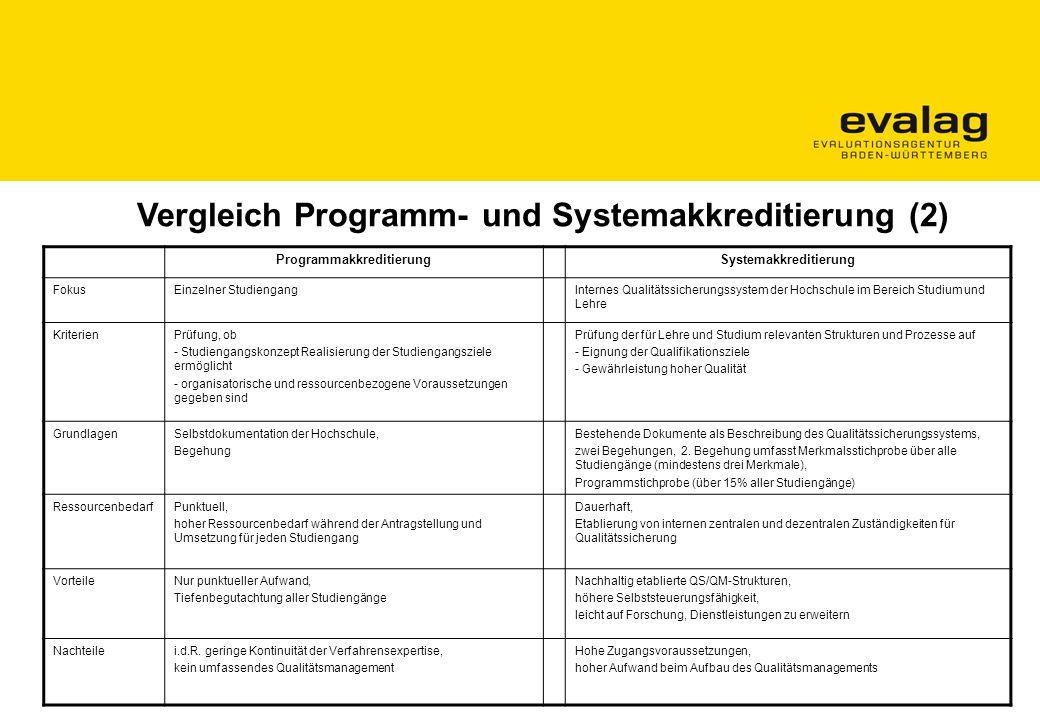 """Anlass für das Audit zur institutionellen Qualitätssicherung """"Standortbestimmung des derzeit gegebenen Qualitätsmanagements an der Universität Hohenheim Prüfung der Anforderungen der Systemakkreditierung Grundlage für einen umsetzbaren Projektplan zum Aufbau/zur Weiterentwicklung des Qualitätsmanagements"""