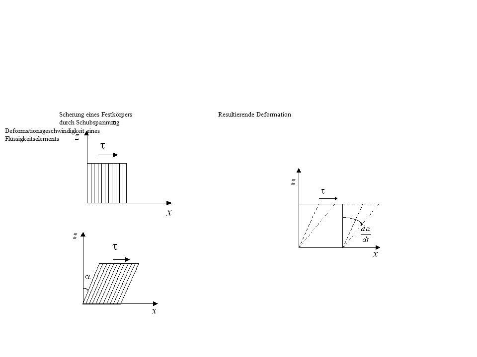 Scherung eines Festkörpers Resultierende Deformation durch Schubspannung Deformationsgeschwindigkeit eines Flüssigkeitselements