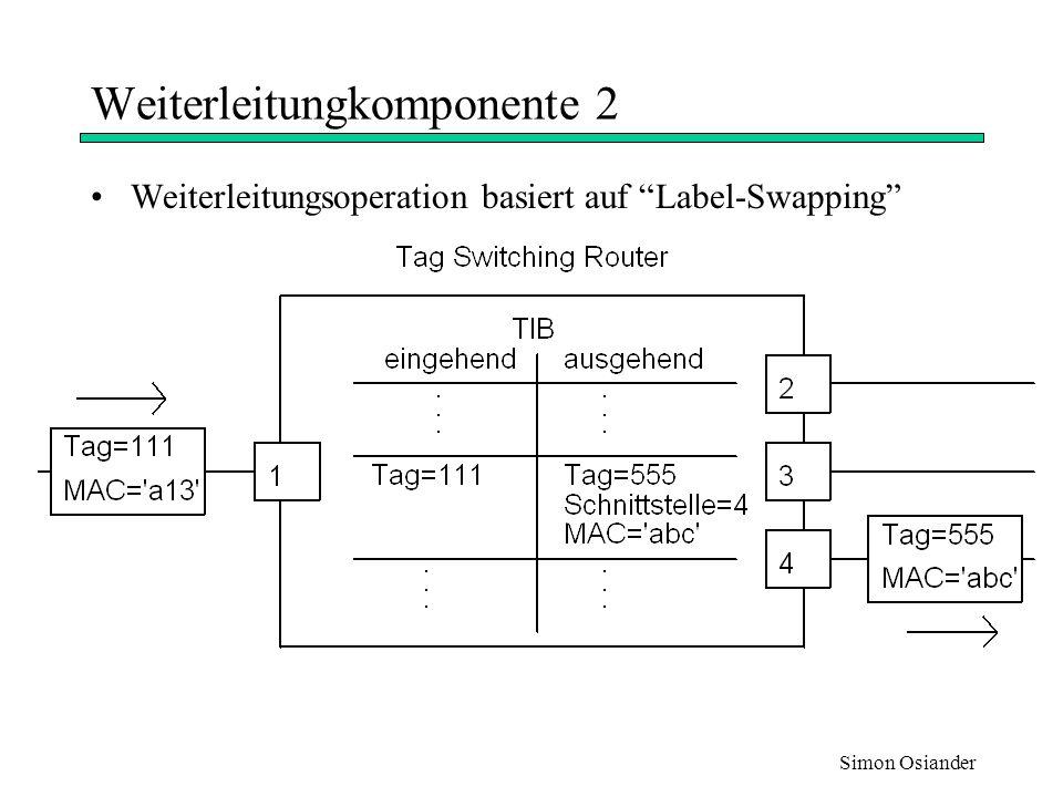 Simon Osiander Kontrollkomponente Erzeugt Tag-Bindungen und verteilt sie unter den Tag- Switches Beinhaltet Routing Protokolle und Tag Distibution Protocol Sammlung von Modulen mit speziellen Routingfunktionen Zielorientiertes Routing Multicast Flexibles Routing Dienstqualität (Quality of Service)