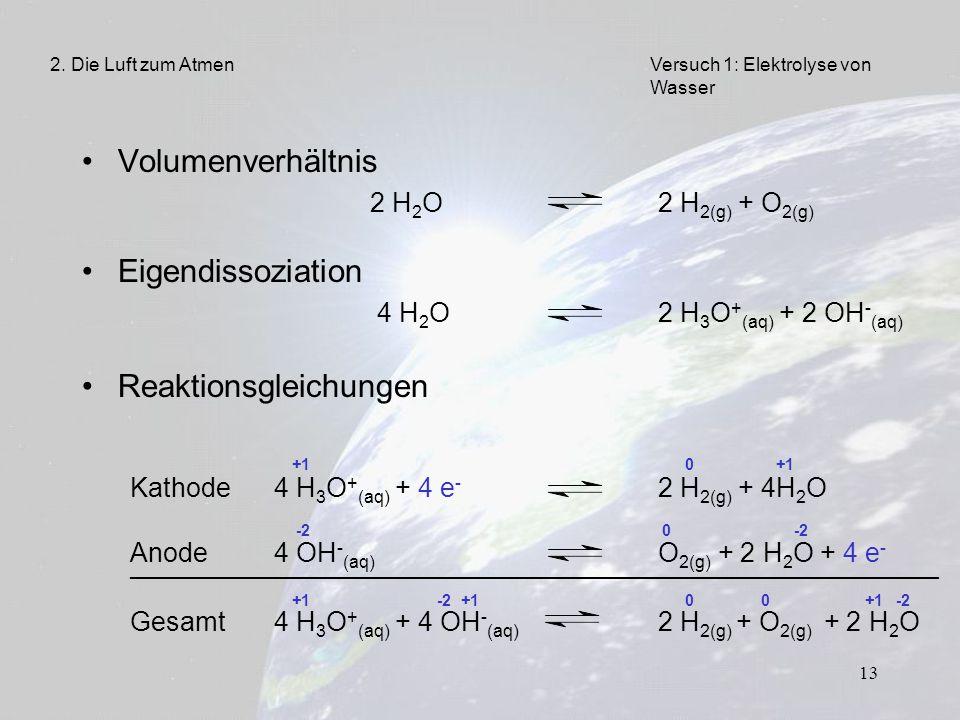 13 Volumenverhältnis 2 H 2 O 2 H 2(g) + O 2(g) Eigendissoziation 4 H 2 O2 H 3 O + (aq) + 2 OH - (aq) Reaktionsgleichungen +1 0 +1 Kathode4 H 3 O + (aq