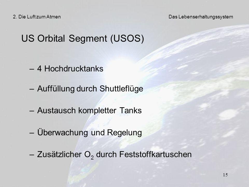 15 US Orbital Segment (USOS) – 4 Hochdrucktanks – Auffüllung durch Shuttleflüge – Austausch kompletter Tanks – Überwachung und Regelung – Zusätzlicher