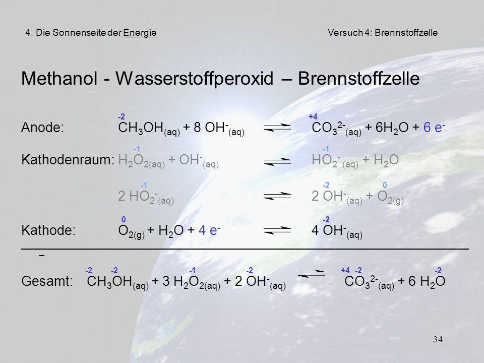 34 Methanol - Wasserstoffperoxid – Brennstoffzelle -2 +4 Anode:CH 3 OH (aq) + 8 OH - (aq) CO 3 2- (aq) + 6H 2 O + 6 e - -1 -1 Kathodenraum:H 2 O 2(aq)