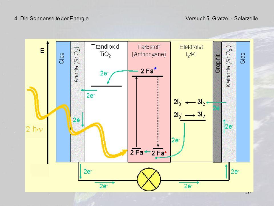 40 4. Die Sonnenseite der EnergieVersuch 5: Grätzel - Solarzelle