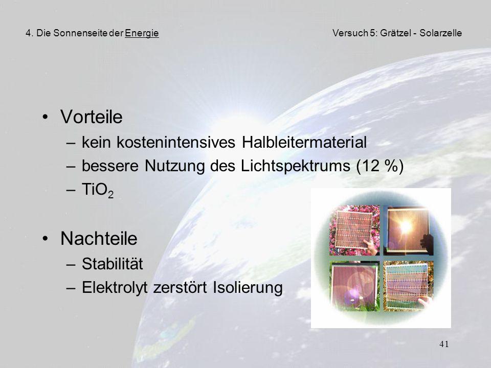 41 Vorteile –kein kostenintensives Halbleitermaterial –bessere Nutzung des Lichtspektrums (12 %) –TiO 2 Nachteile –Stabilität –Elektrolyt zerstört Iso