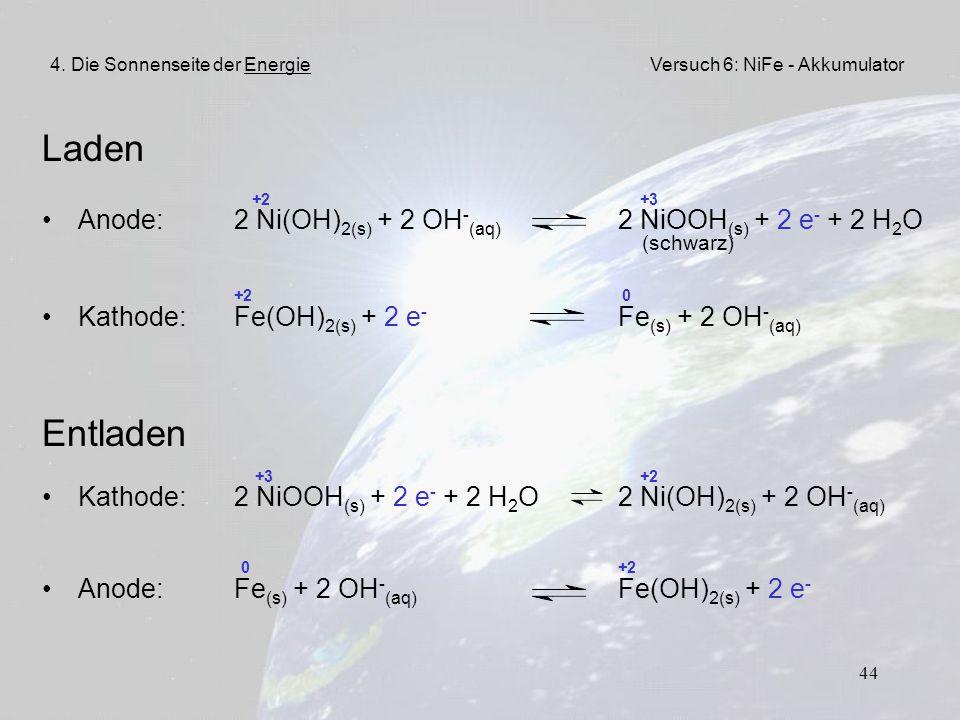 44 Laden +2 +3 Anode:2 Ni(OH) 2(s) + 2 OH - (aq) 2 NiOOH (s) + 2 e - + 2 H 2 O (schwarz) +2 0 Kathode:Fe(OH) 2(s) + 2 e - Fe (s) + 2 OH - (aq) Entlade