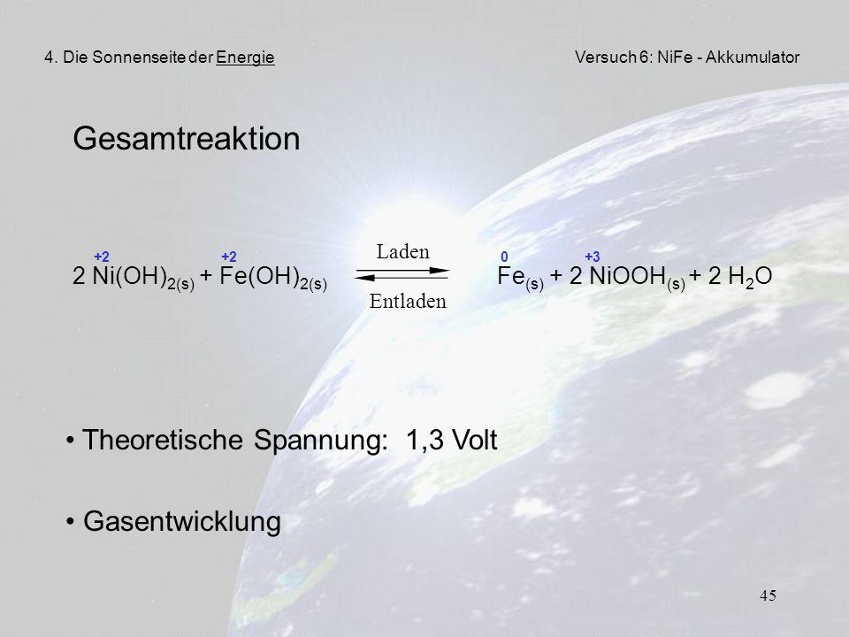 45 Gesamtreaktion +2 +2 0 +3 2 Ni(OH) 2(s) + Fe(OH) 2(s) Fe (s) + 2 NiOOH (s) + 2 H 2 O Entladen Laden 4. Die Sonnenseite der EnergieVersuch 6: NiFe -