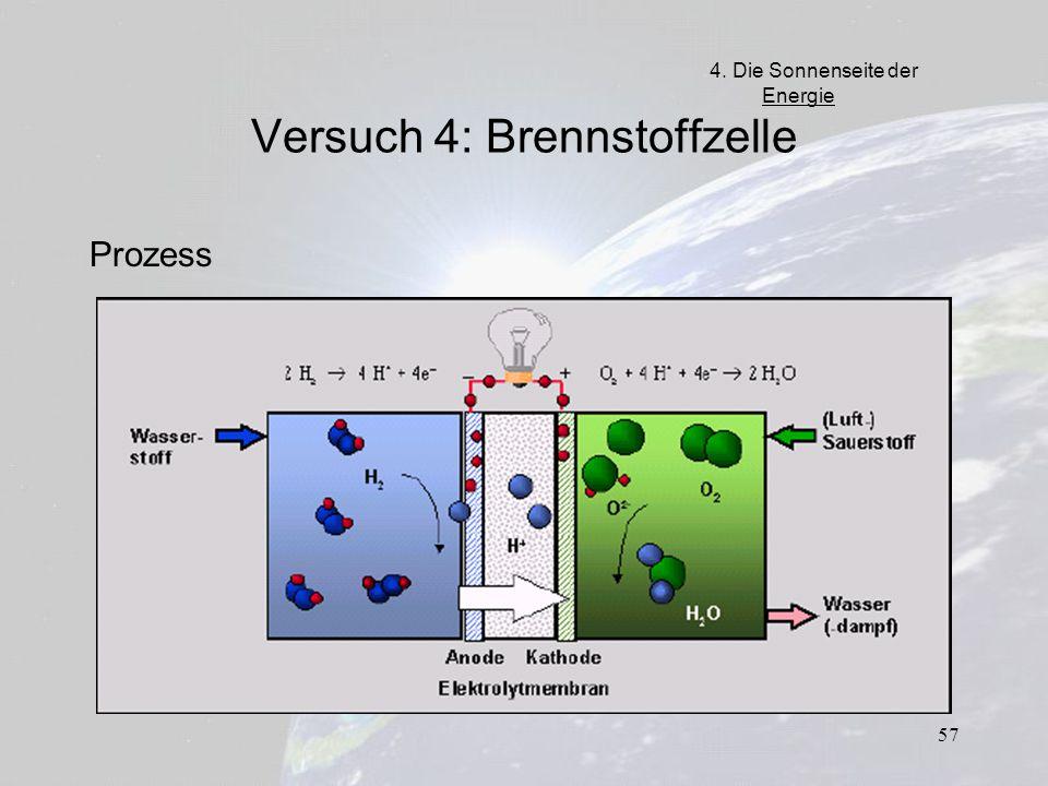 57 Versuch 4: Brennstoffzelle Prozess 4. Die Sonnenseite der Energie