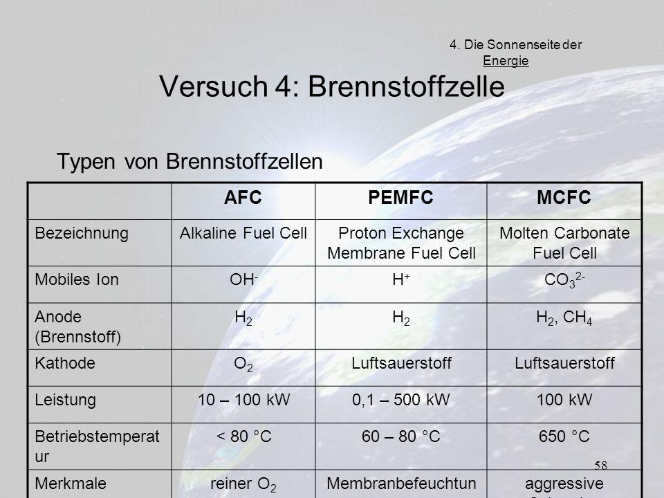 58 Versuch 4: Brennstoffzelle Typen von Brennstoffzellen AFCPEMFCMCFC BezeichnungAlkaline Fuel CellProton Exchange Membrane Fuel Cell Molten Carbonate