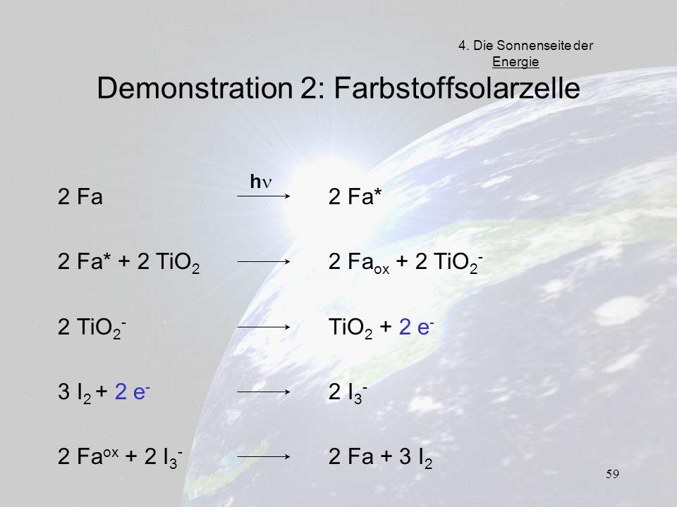 59 Demonstration 2: Farbstoffsolarzelle 2 Fa 2 Fa* 2 Fa* + 2 TiO 2 2 Fa ox + 2 TiO 2 - 2 TiO 2 - TiO 2 + 2 e - 3 I 2 + 2 e - 2 I 3 - 2 Fa ox + 2 I 3 -