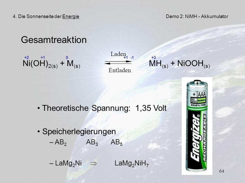 64 Gesamtreaktion +2 +1 0 +1 -1 +3 Ni(OH) 2(s) + M (s) MH (s) + NiOOH (s) Laden Entladen Demo 2: NiMH - Akkumulator4. Die Sonnenseite der Energie Theo
