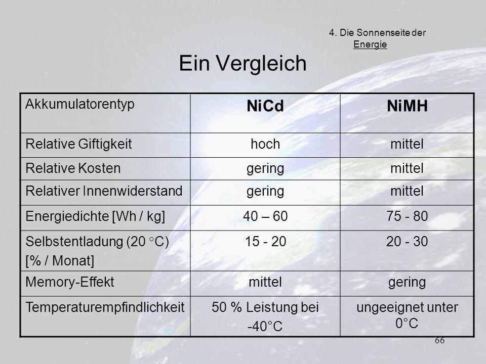 66 Ein Vergleich Akkumulatorentyp NiCdNiMH Relative Giftigkeithochmittel Relative Kostengeringmittel Relativer Innenwiderstandgeringmittel Energiedich