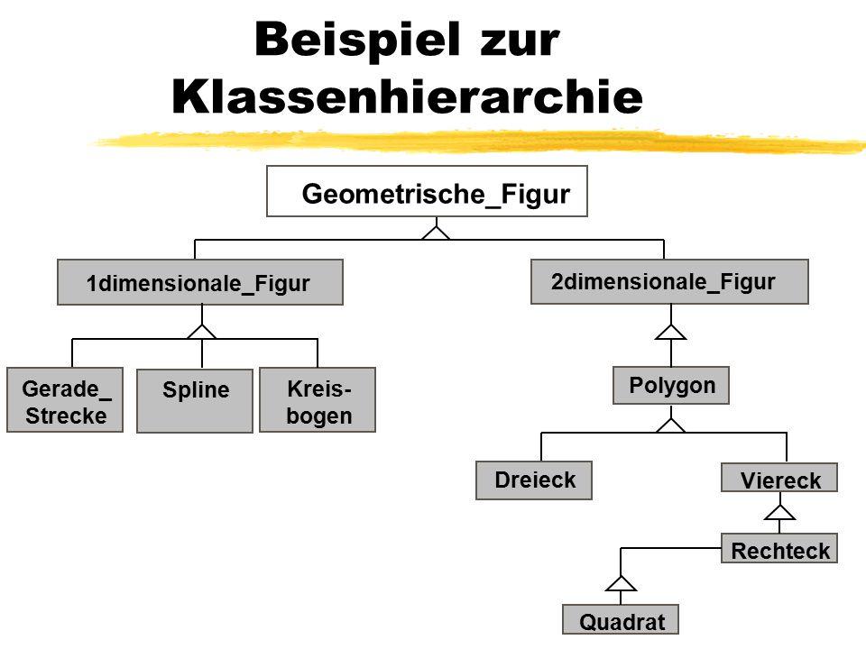 Beispiel zur Klassenhierarchie 1dimensionale_Figur Geometrische_Figur Gerade_ Strecke 2dimensionale_Figur SplineKreis- bogen Dreieck Viereck RechteckQ
