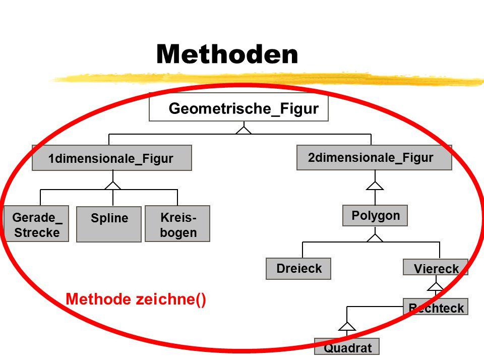 Methoden 1dimensionale_Figur Geometrische_Figur Gerade_ Strecke 2dimensionale_Figur SplineKreis- bogen Dreieck Viereck RechteckQuadrat Polygon Methode