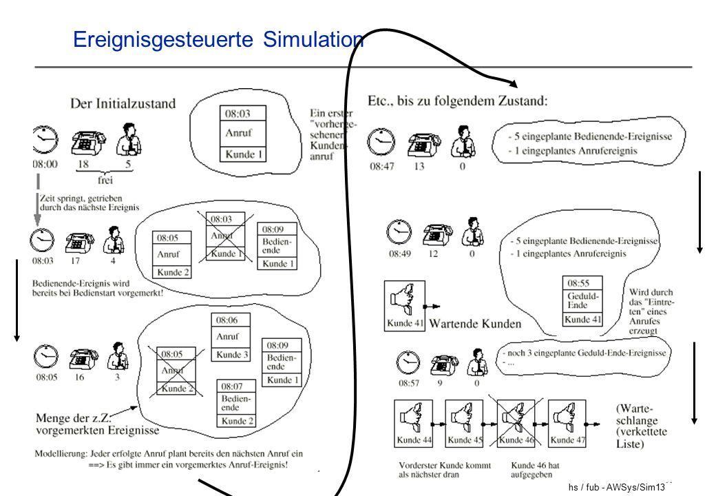 hs / fub - AWSys/Sim13 Ereignisgesteuerte Simulation
