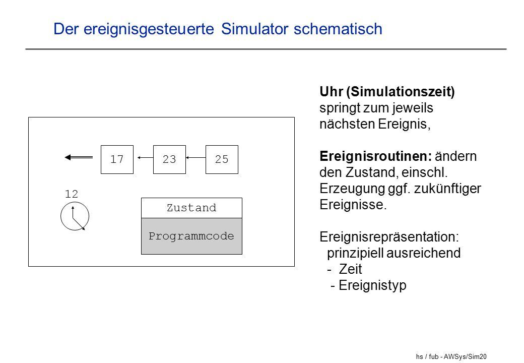 hs / fub - AWSys/Sim20 Der ereignisgesteuerte Simulator schematisch 172325 12 Zustand Programmcode Uhr (Simulationszeit) springt zum jeweils nächsten Ereignis, Ereignisroutinen: ändern den Zustand, einschl.