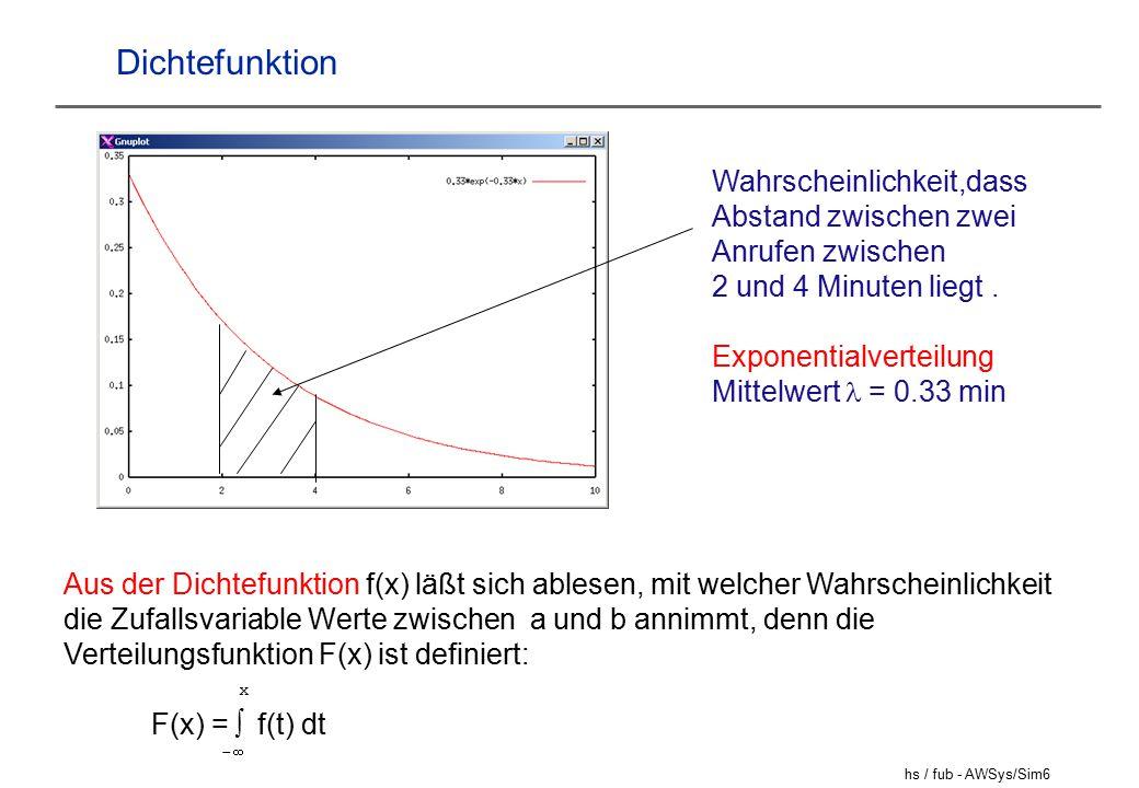 hs / fub - AWSys/Sim6 Dichtefunktion Wahrscheinlichkeit,dass Abstand zwischen zwei Anrufen zwischen 2 und 4 Minuten liegt.